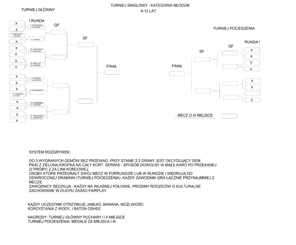 turniej tenisowy spektrum sportu kategoria młodzik
